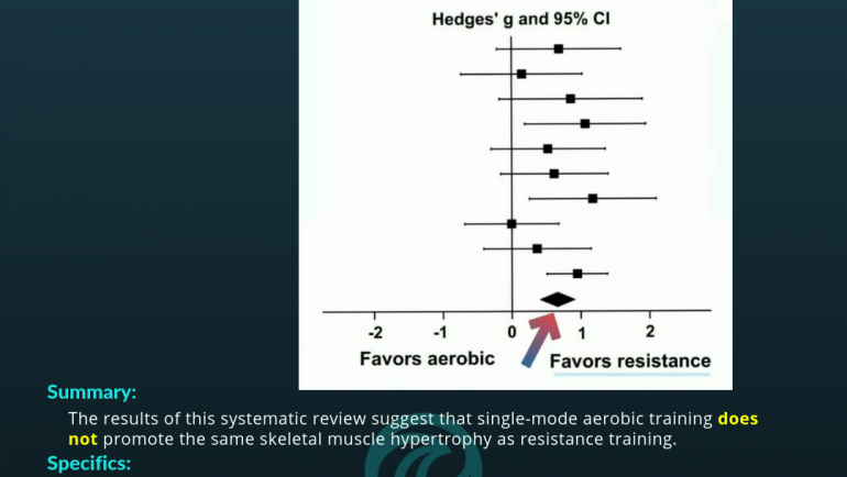 Hypertrophy: Aerobic vs Resistance Training