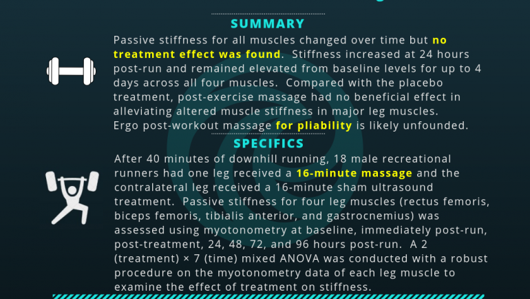 Effect of Post-Exercise Massage