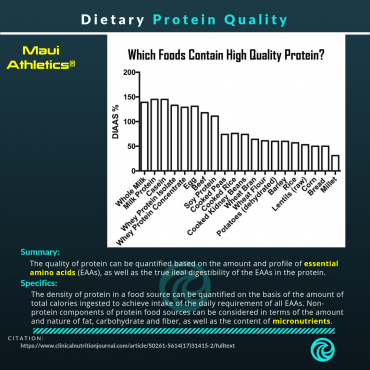 Dietary Protein Quality and Requirements