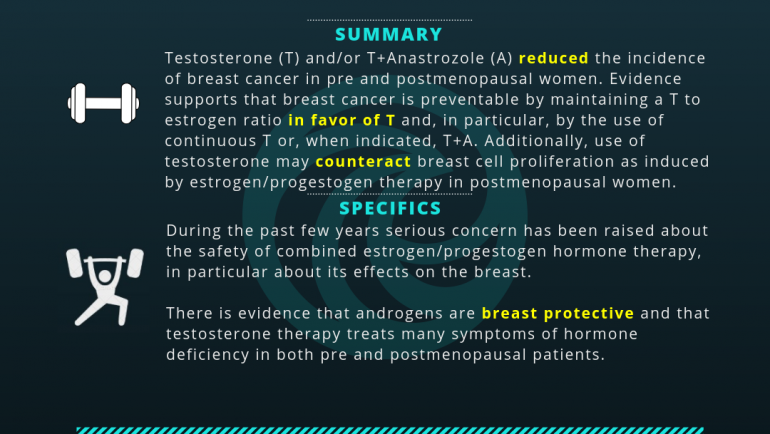 Breast Cancer and Testosterone Therapy in Women