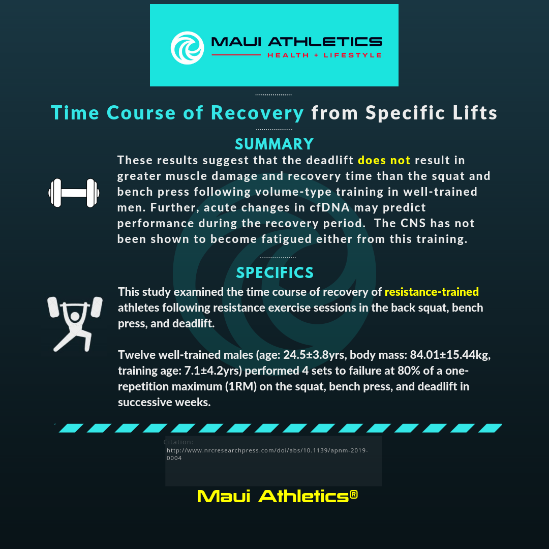 Time Course of Recovery from Specific Lifts